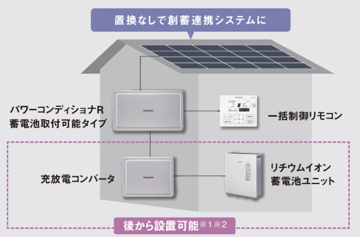Panasonic蓄電池5.6kWh